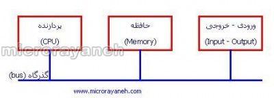 [تصویر: computer_diagram.jpg]